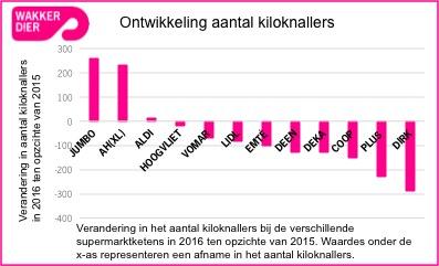 170125 grafiek kiloknallers 2016