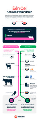 Infographic: Meatable