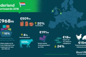 Ierse vleesexport naar Nederland in 2018 met €10 miljoen gegroeid